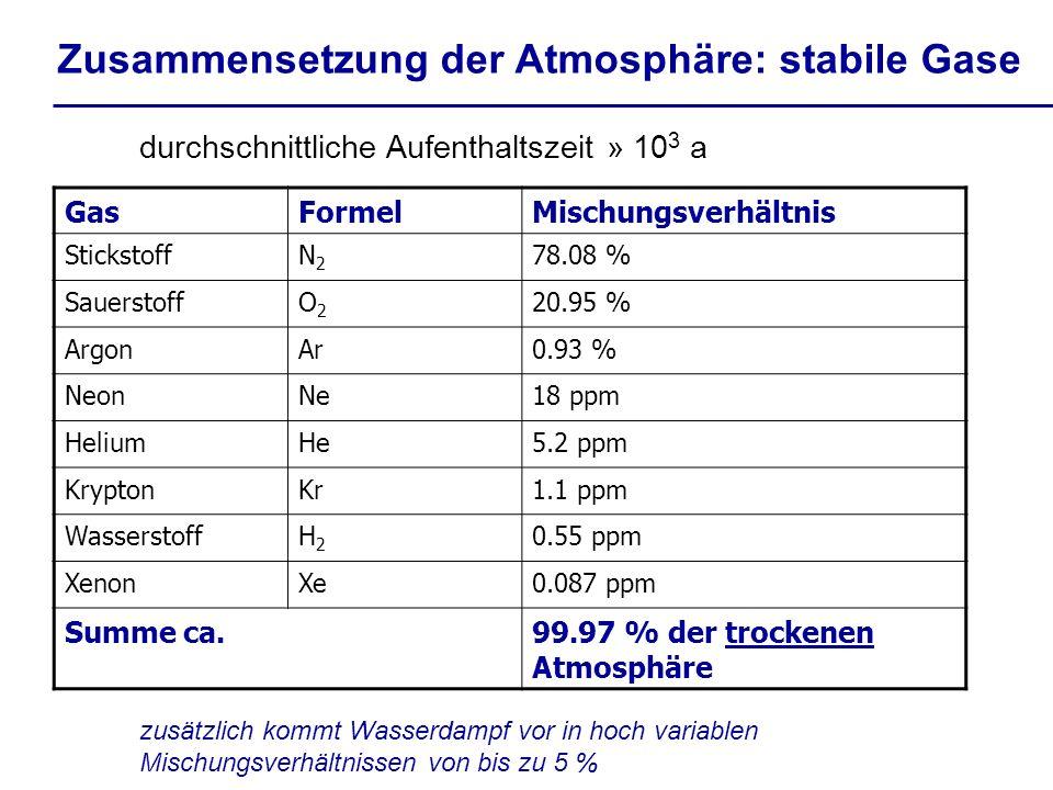 Zusammensetzung der Atmosphäre: stabile Gase