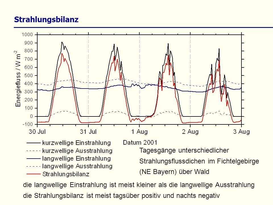 Strahlungsbilanz Tagesgänge unterschiedlicher Strahlungsflussdichen im Fichtelgebirge (NE Bayern) über Wald.