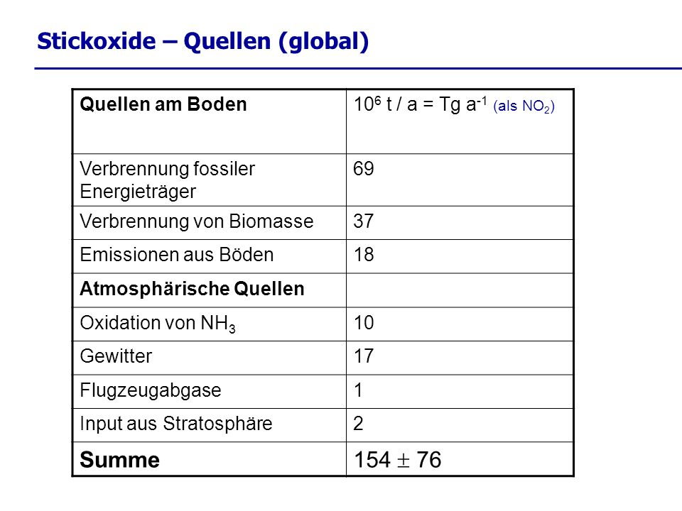 Stickoxide – Quellen (global)