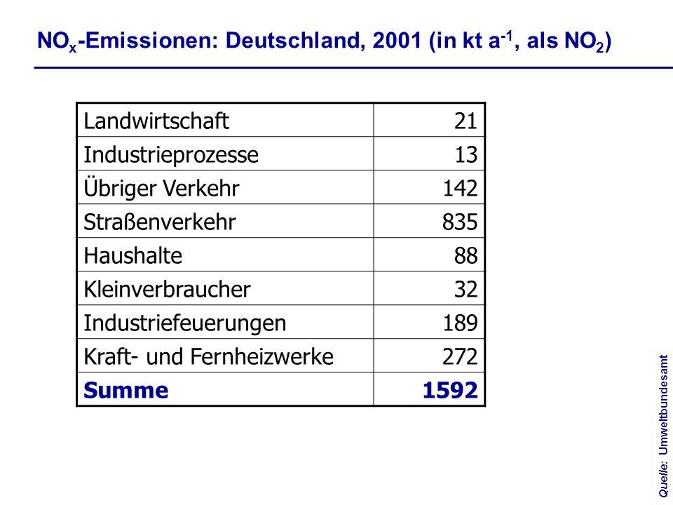 NOx-Emissionen: Deutschland, 2001 (in kt a-1, als NO2) Landwirtschaft