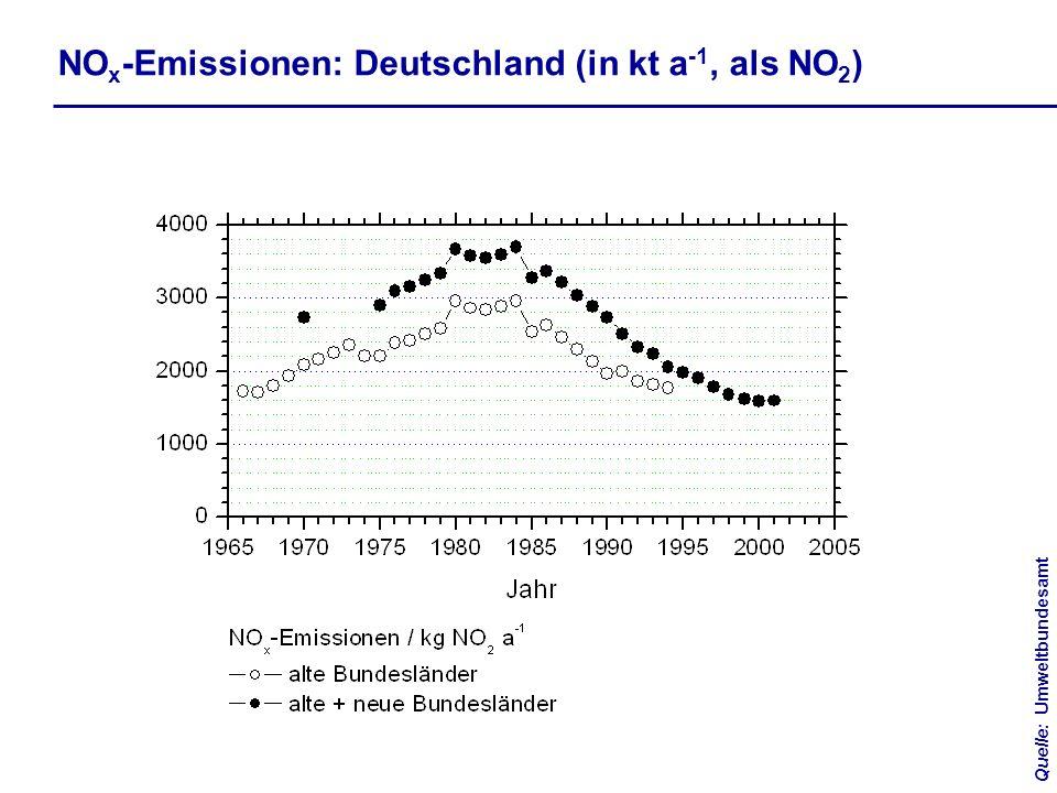 NOx-Emissionen: Deutschland (in kt a-1, als NO2)