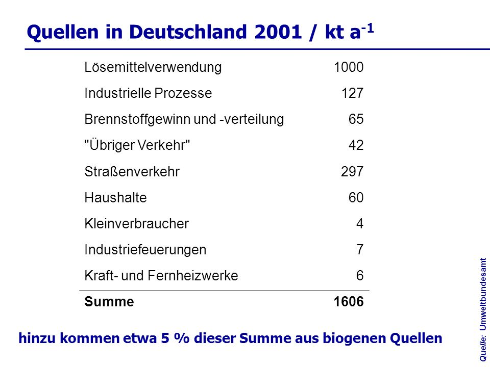 Quellen in Deutschland 2001 / kt a-1