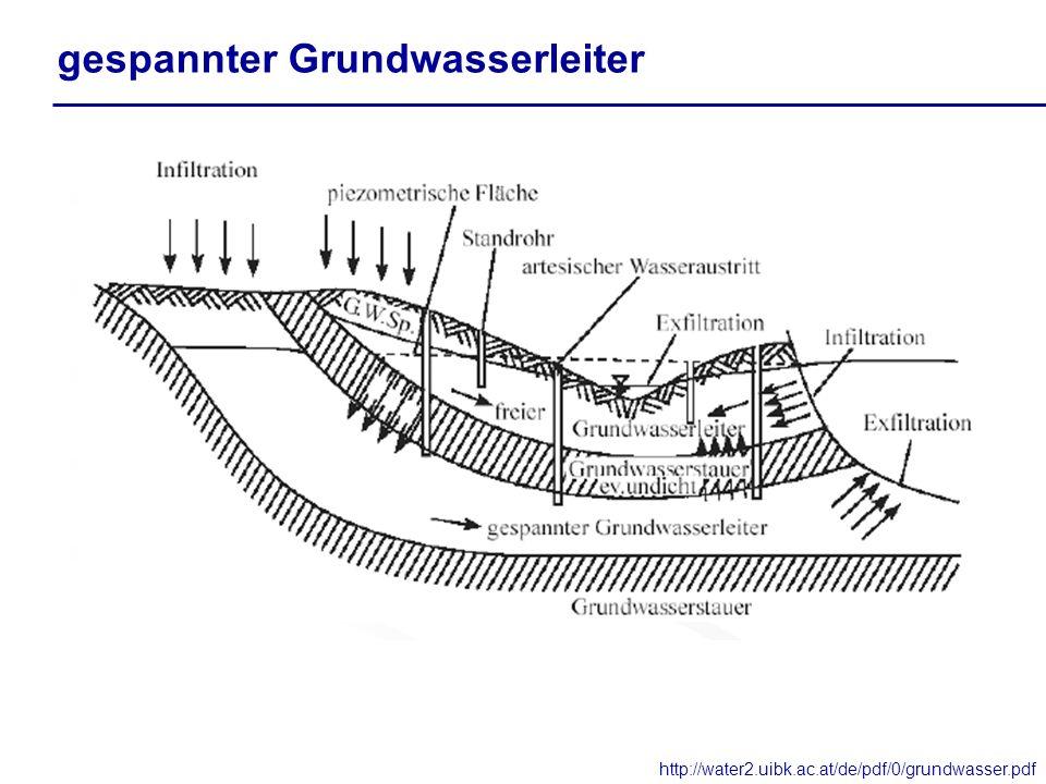 gespannter Grundwasserleiter
