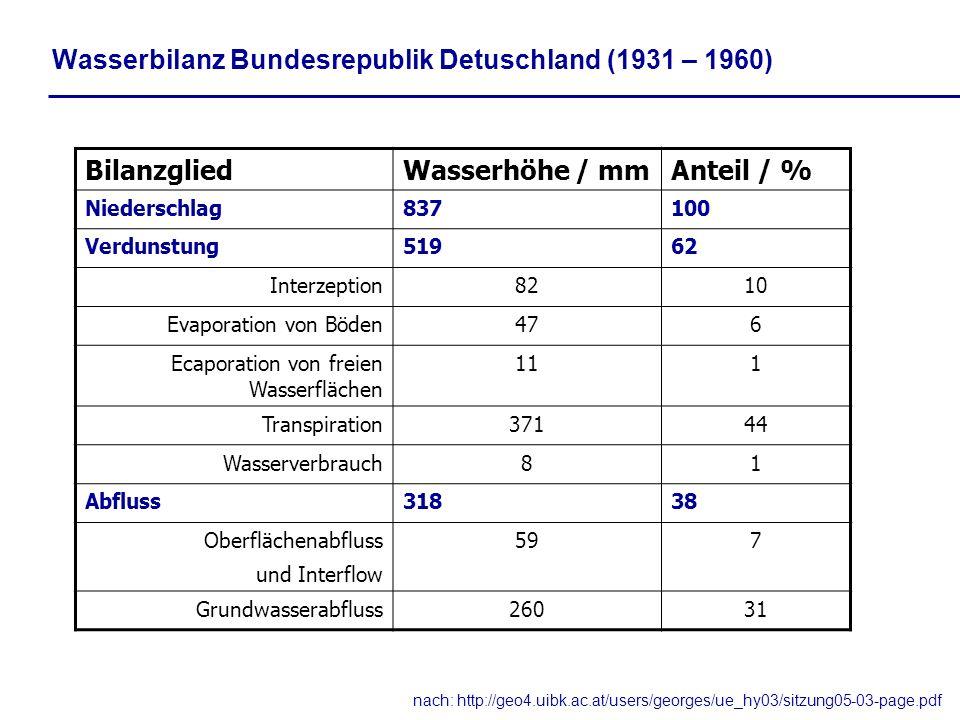 Wasserbilanz Bundesrepublik Detuschland (1931 – 1960)
