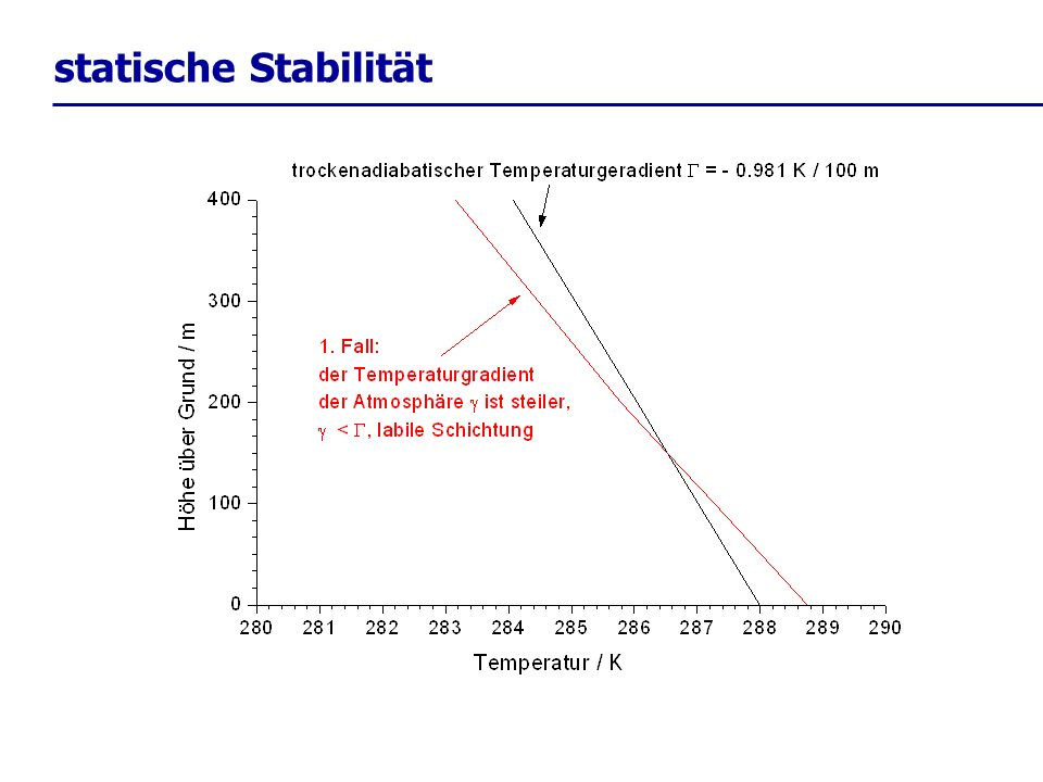 statische Stabilität