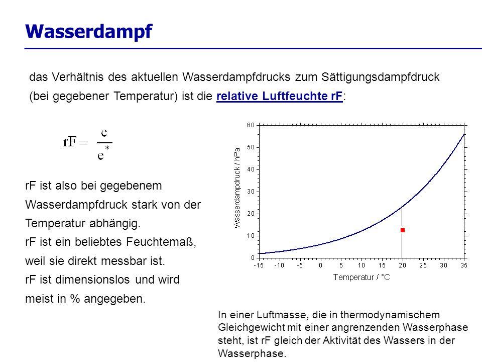 Wasserdampfdas Verhältnis des aktuellen Wasserdampfdrucks zum Sättigungsdampfdruck (bei gegebener Temperatur) ist die relative Luftfeuchte rF: