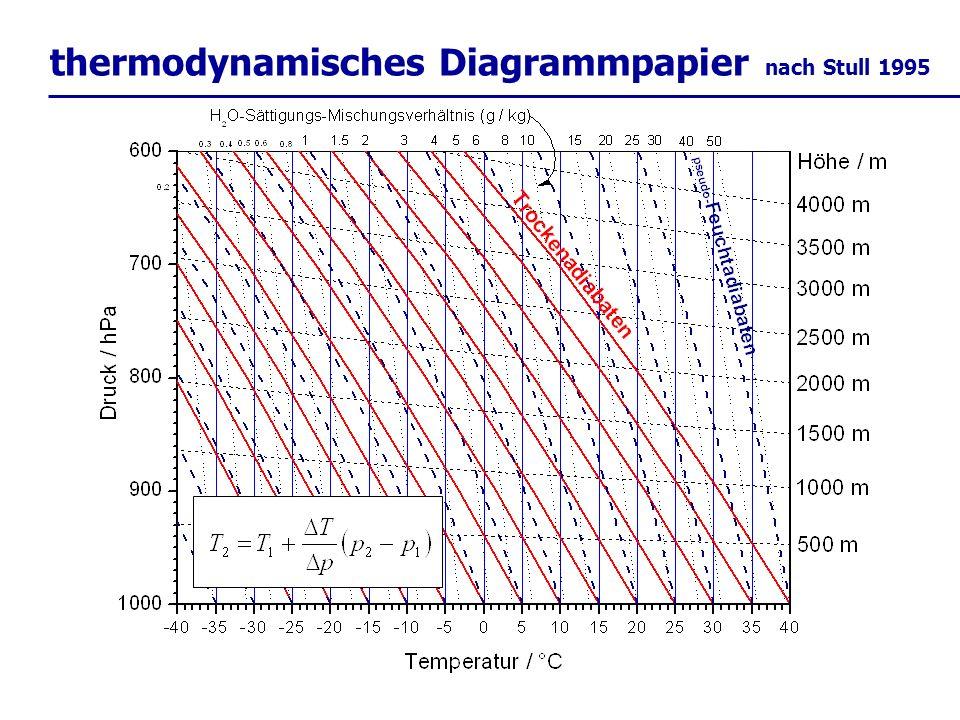 thermodynamisches Diagrammpapier nach Stull 1995