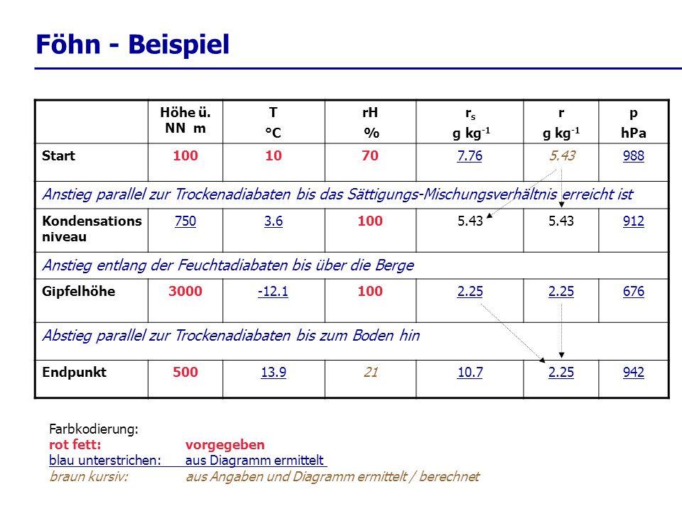 Föhn - Beispiel Höhe ü. NN m. T. °C. rH. % rs. g kg-1. r. p. hPa. Start. 100. 10. 70.