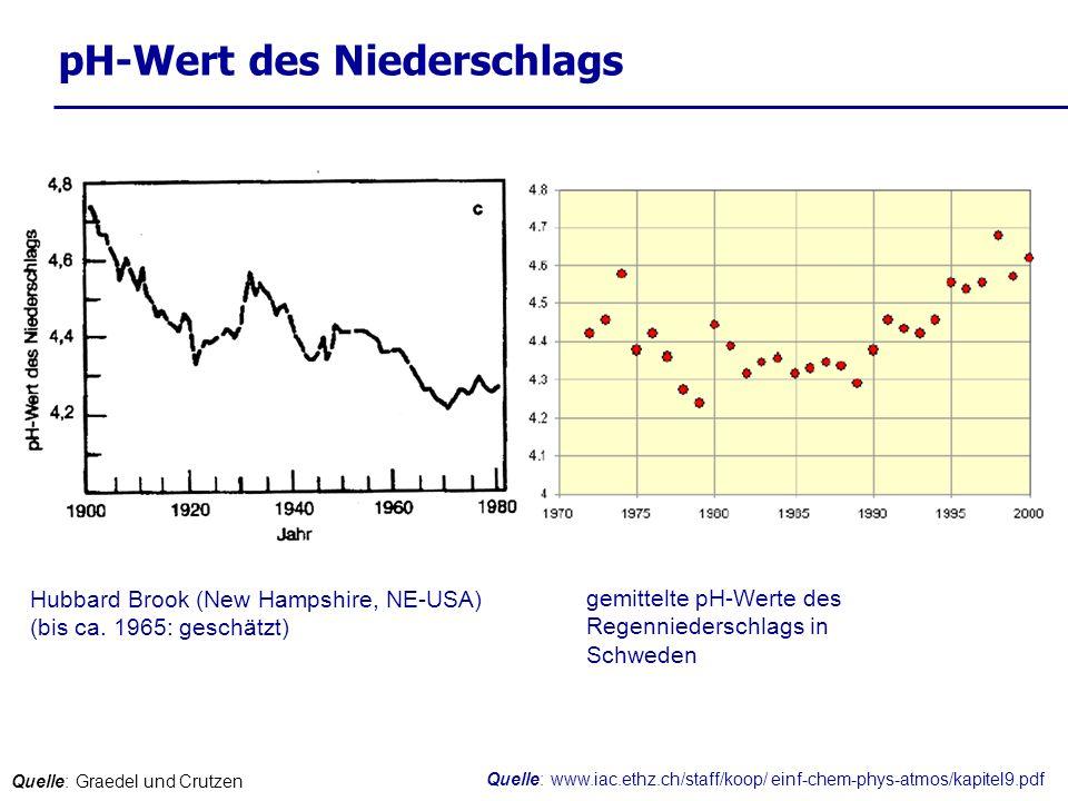 pH-Wert des Niederschlags