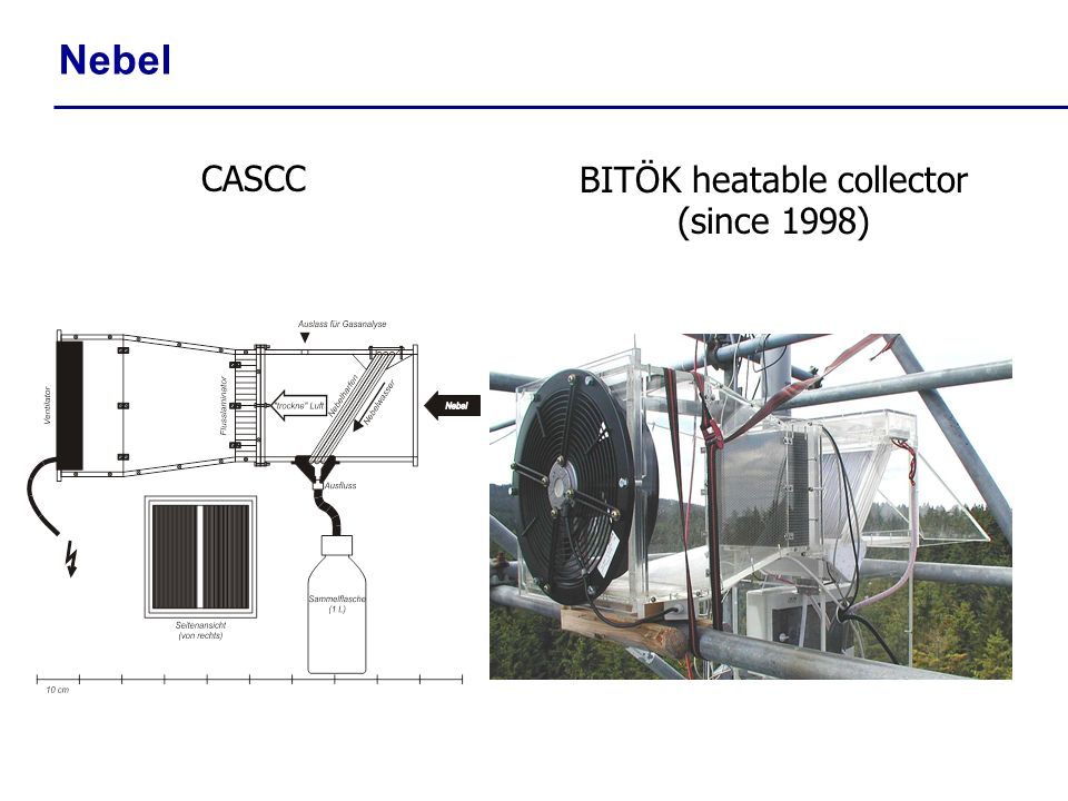 BITÖK heatable collector