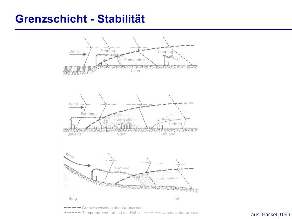 Grenzschicht - Stabilität