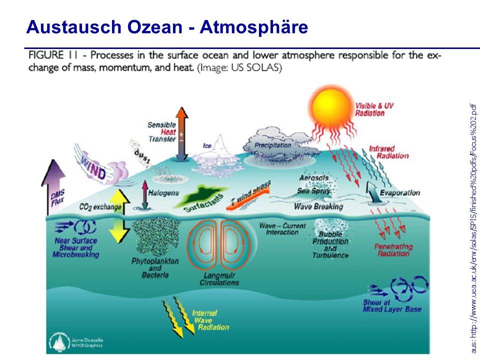 Austausch Ozean - Atmosphäre
