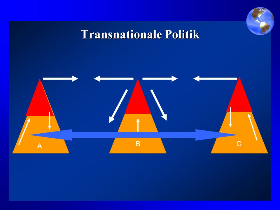 Transnationale Politik