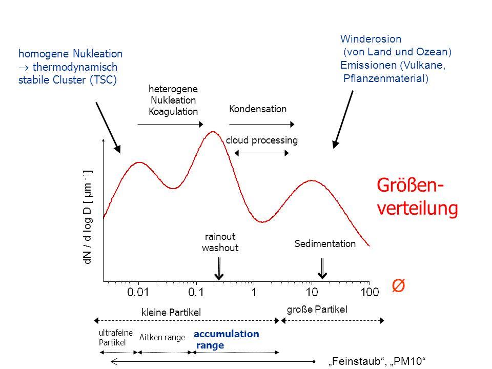 Größen-verteilung Winderosion (von Land und Ozean) homogene Nukleation