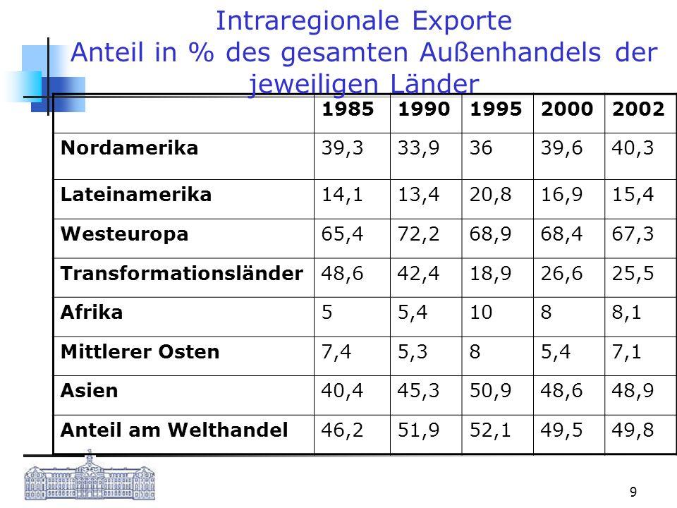 Intraregionale Exporte