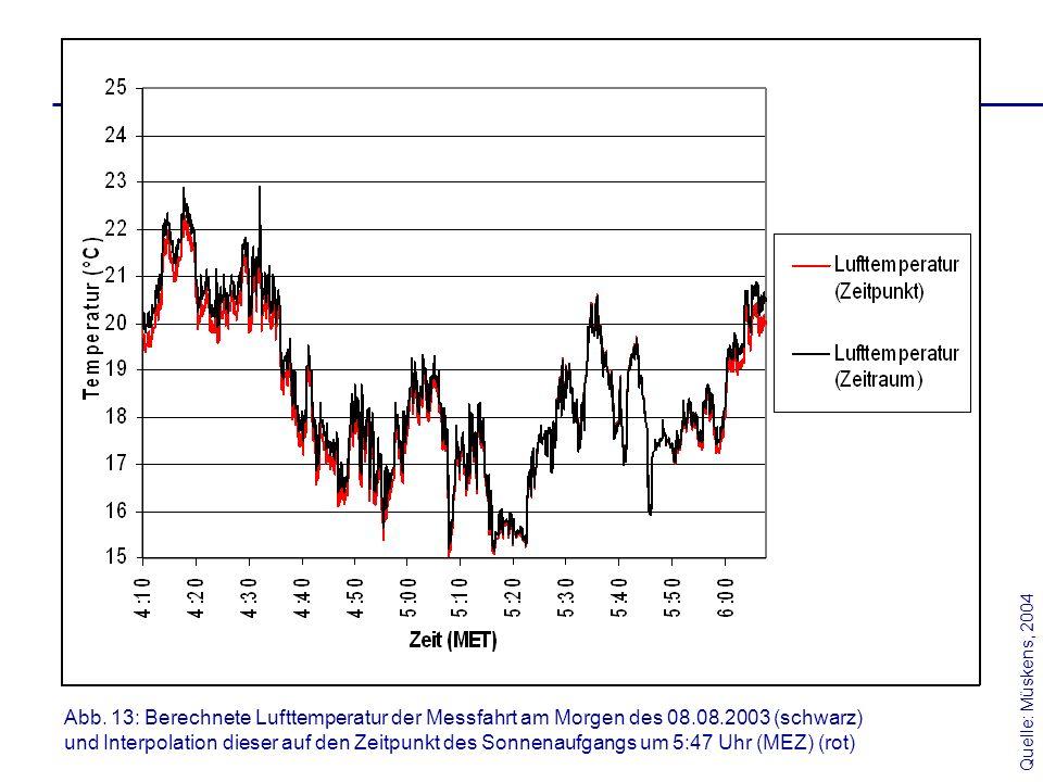 Quelle: Müskens, 2004 Abb. 13: Berechnete Lufttemperatur der Messfahrt am Morgen des 08.08.2003 (schwarz)