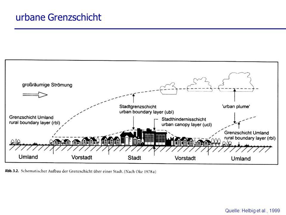 urbane Grenzschicht Quelle: Helbig et al., 1999