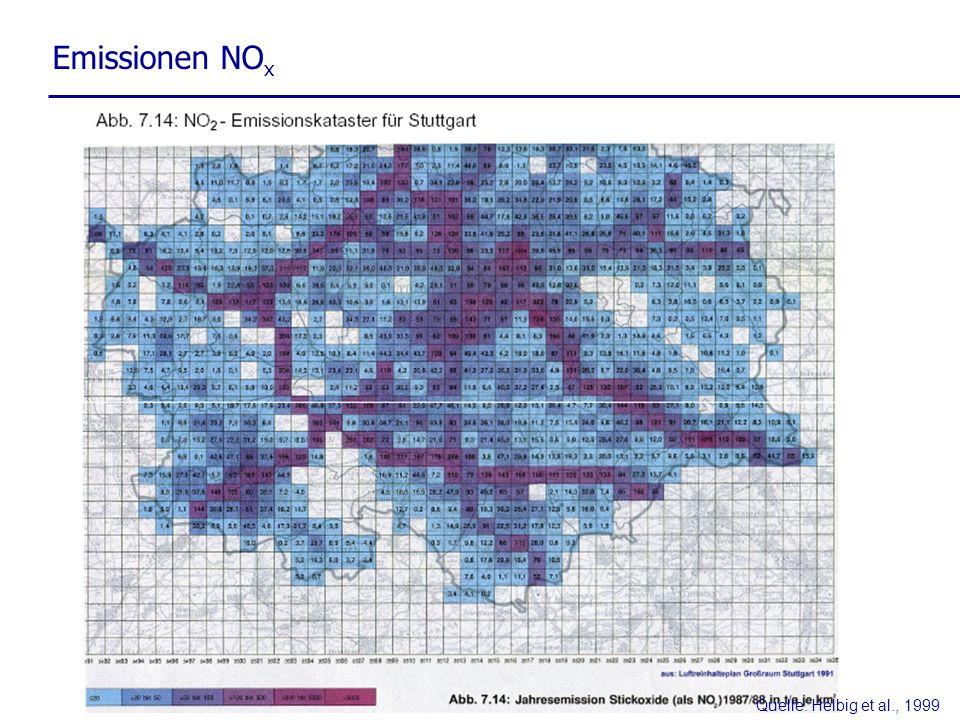 Emissionen NOx Quelle: Helbig et al., 1999