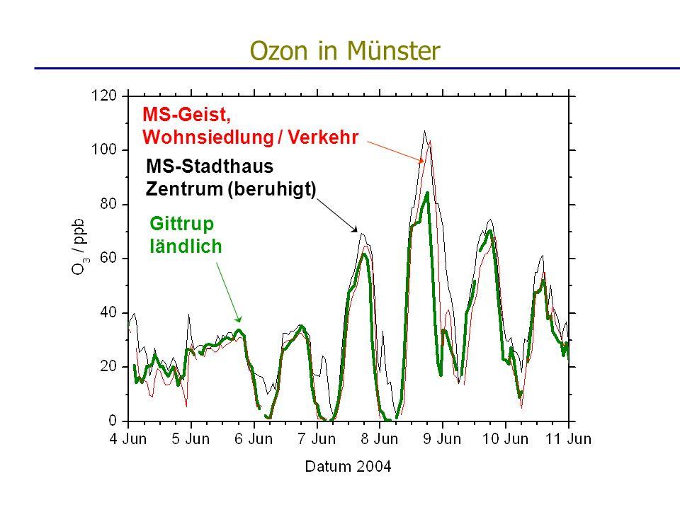 Ozon in Münster MS-Geist, Wohnsiedlung / Verkehr MS-Stadthaus