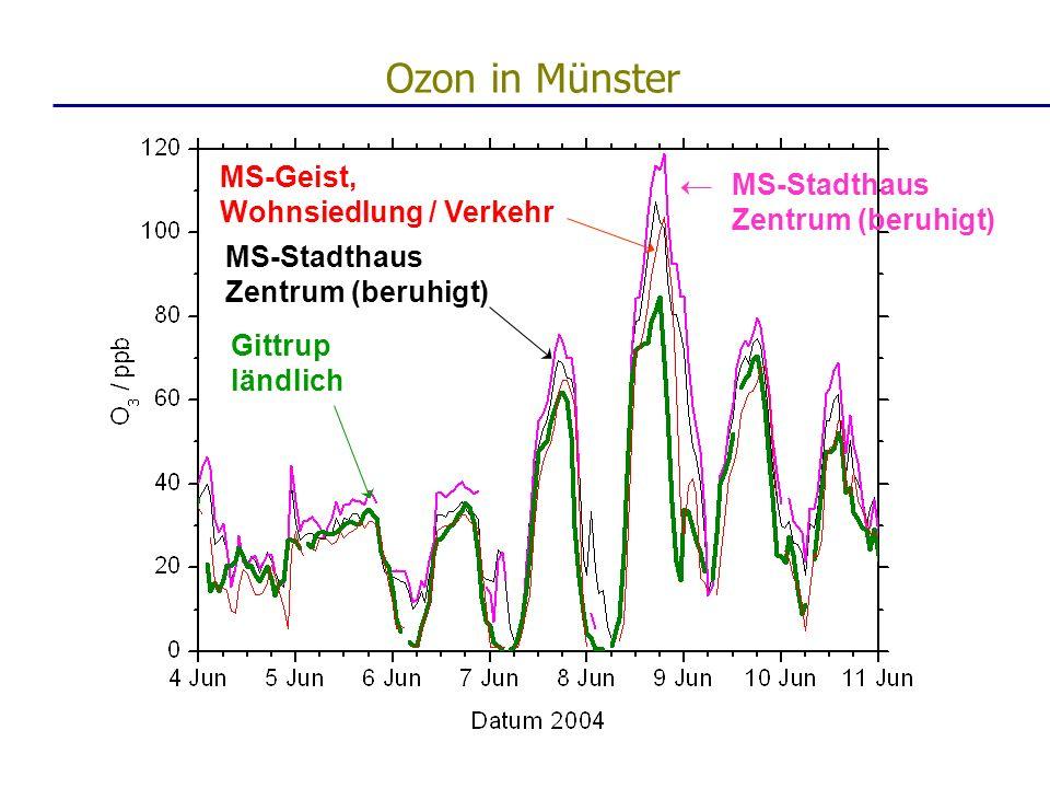Ozon in Münster MS-Geist, MS-Stadthaus Wohnsiedlung / Verkehr