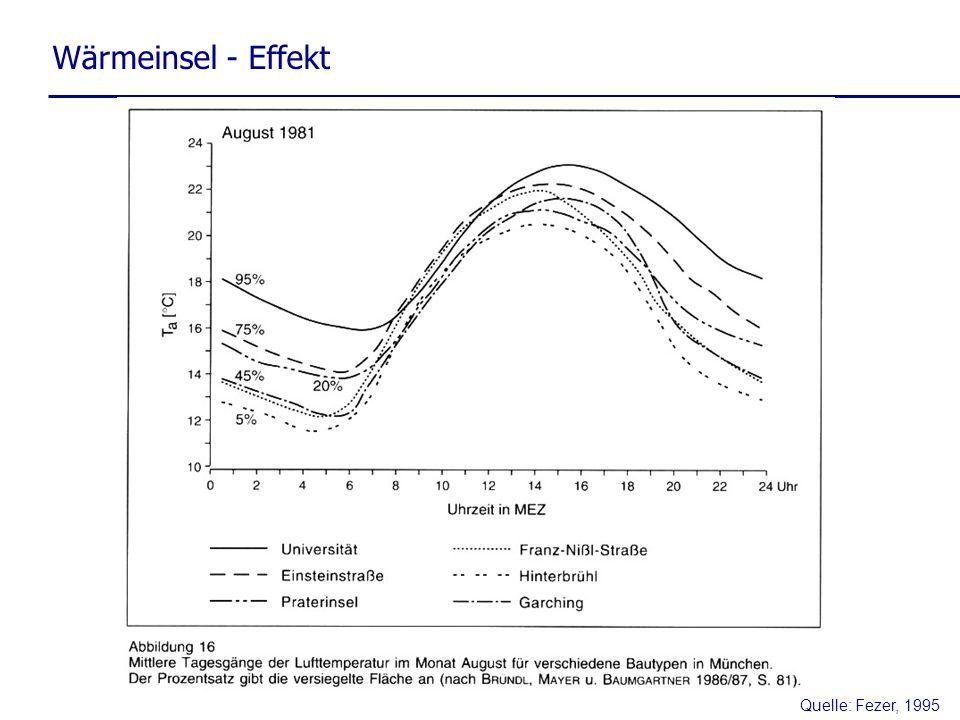 Wärmeinsel - Effekt Quelle: Fezer, 1995