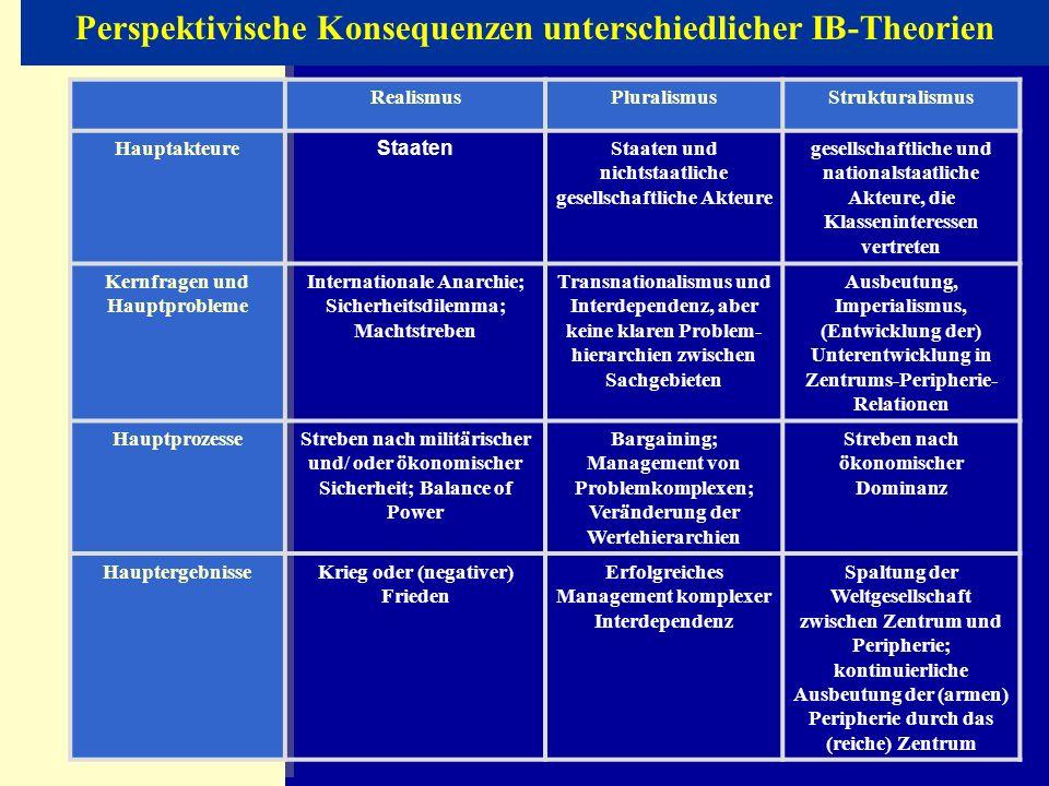 Perspektivische Konsequenzen unterschiedlicher IB-Theorien