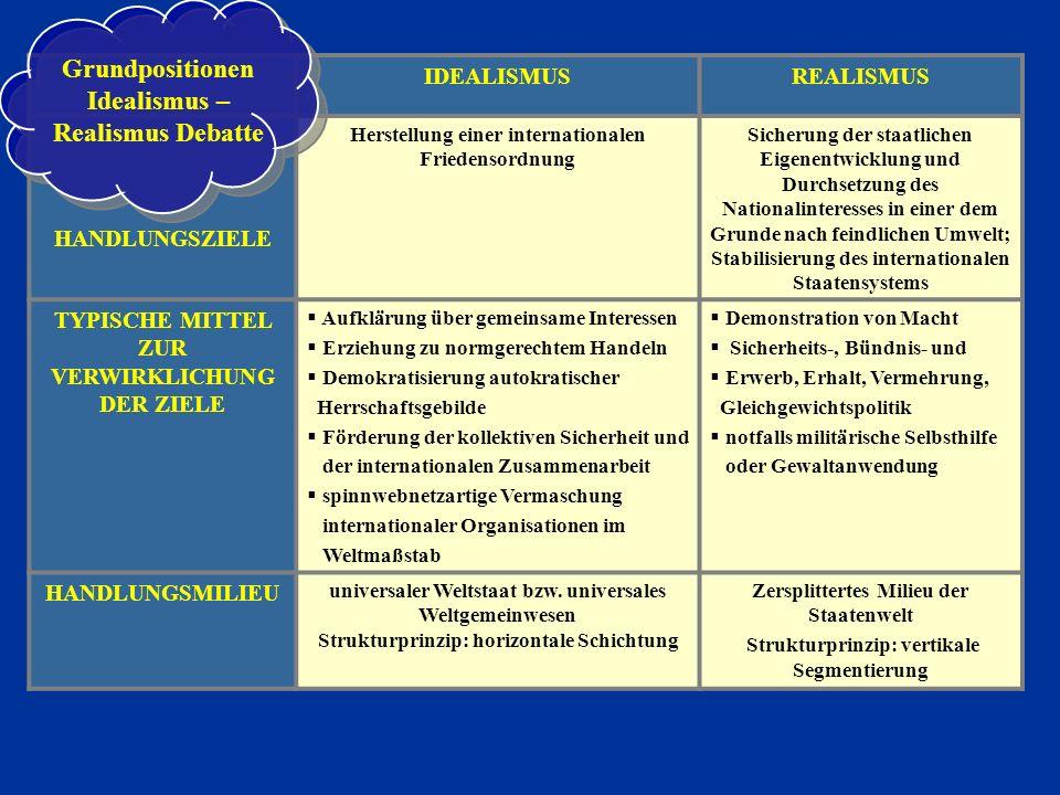 Grundpositionen Idealismus – Realismus Debatte