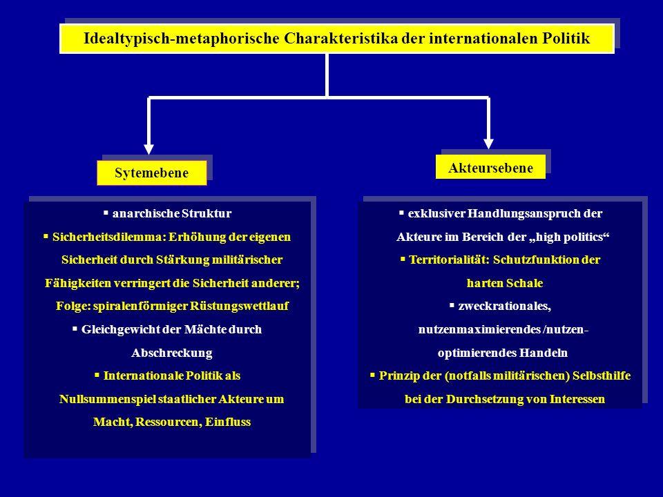 Idealtypisch-metaphorische Charakteristika der internationalen Politik