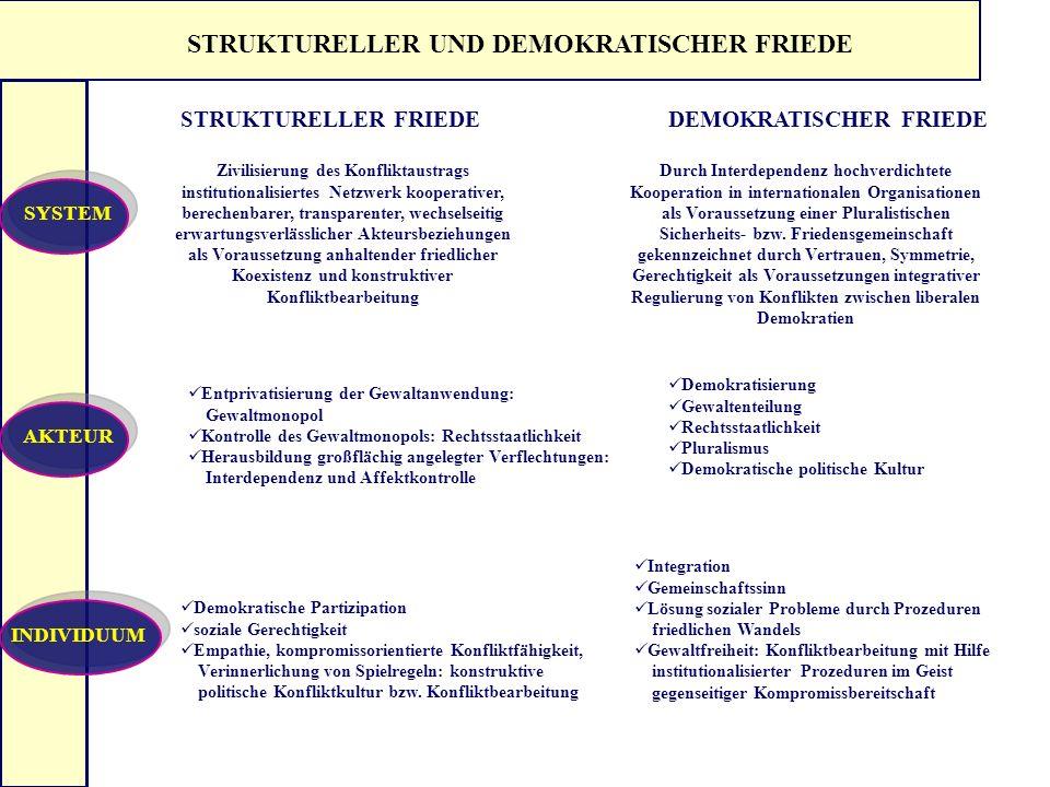 STRUKTURELLER UND DEMOKRATISCHER FRIEDE