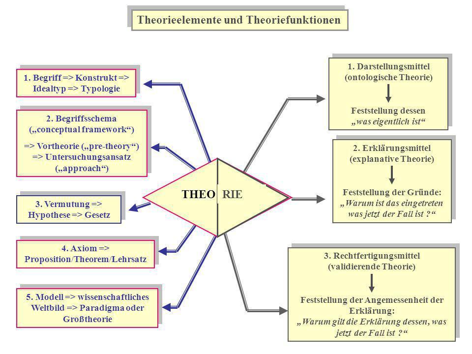Theorieelemente und Theoriefunktionen