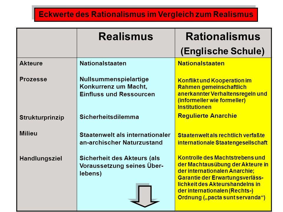 Eckwerte des Rationalismus im Vergleich zum Realismus
