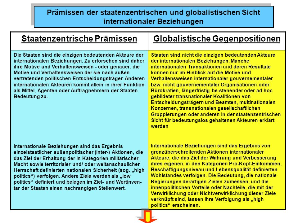 Staatenzentrische Prämissen Globalistische Gegenpositionen