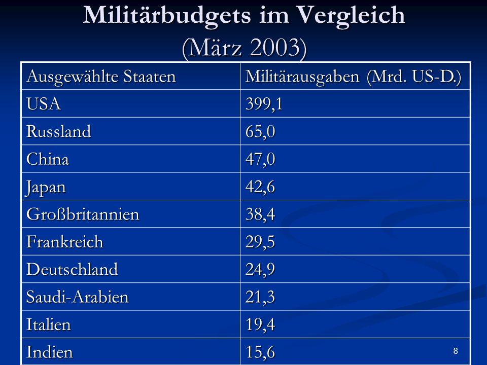Militärbudgets im Vergleich (März 2003)