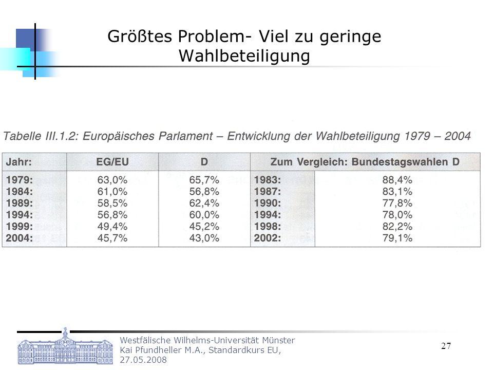 Größtes Problem- Viel zu geringe Wahlbeteiligung