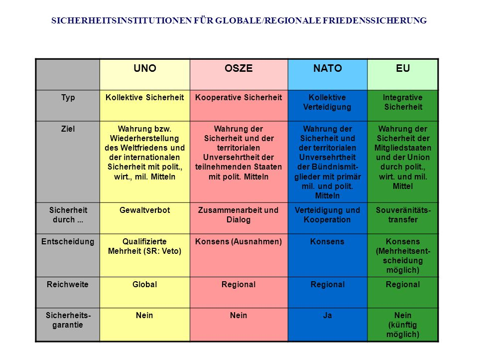 SICHERHEITSINSTITUTIONEN FÜR GLOBALE/REGIONALE FRIEDENSSICHERUNG