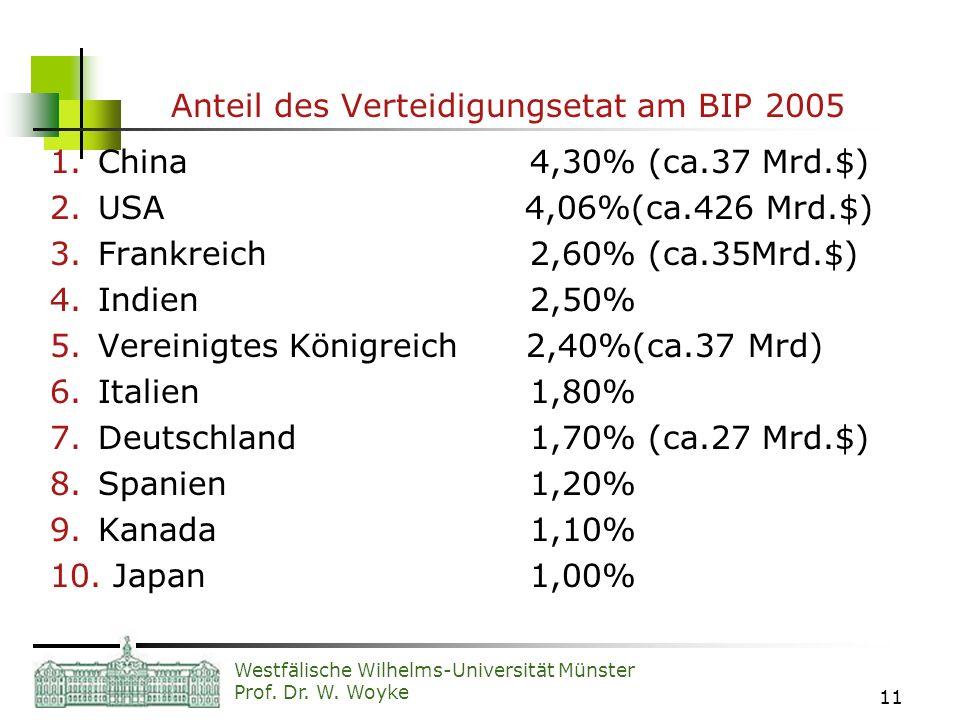 Anteil des Verteidigungsetat am BIP 2005