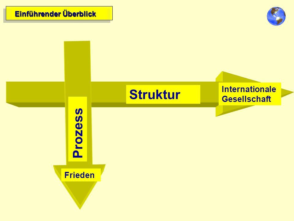 Struktur Prozess Zielrichtung Frieden Einführender Überblick