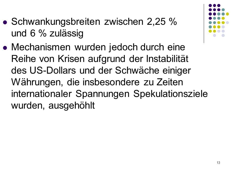 Schwankungsbreiten zwischen 2,25 % und 6 % zulässig