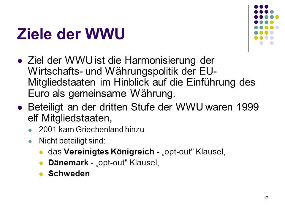 Ziele der WWU