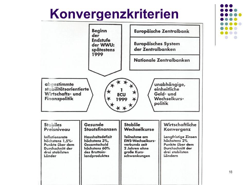 Konvergenzkriterien