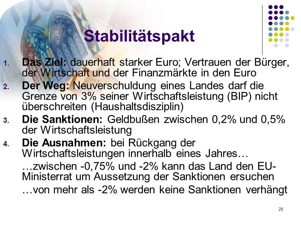 Stabilitätspakt Das Ziel: dauerhaft starker Euro; Vertrauen der Bürger, der Wirtschaft und der Finanzmärkte in den Euro.