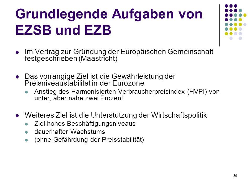 Grundlegende Aufgaben von EZSB und EZB