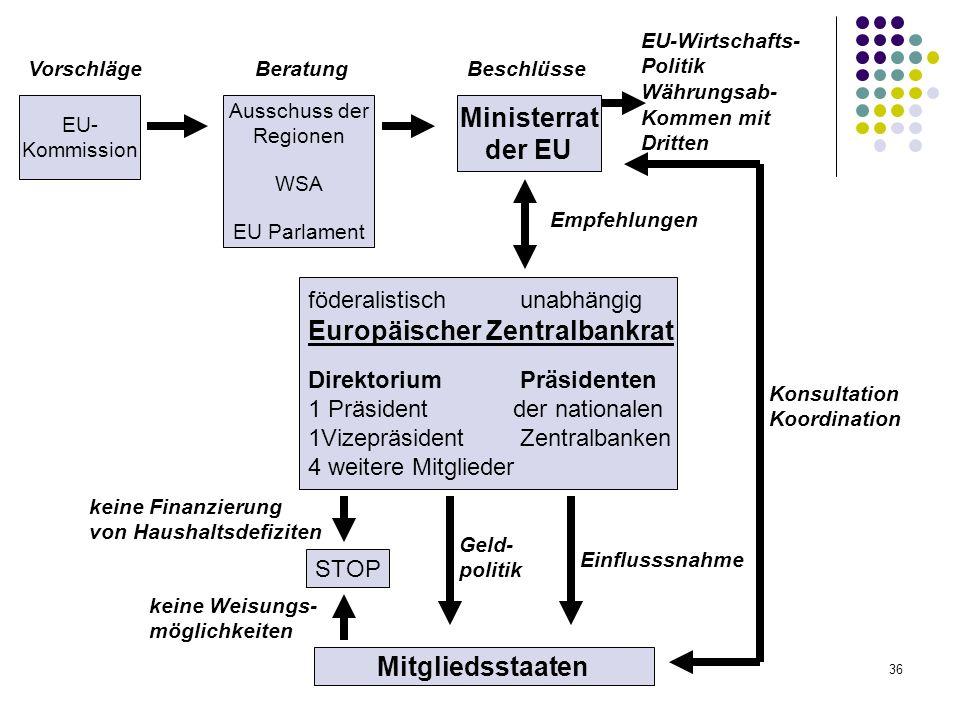 Ministerrat der EU Mitgliedsstaaten