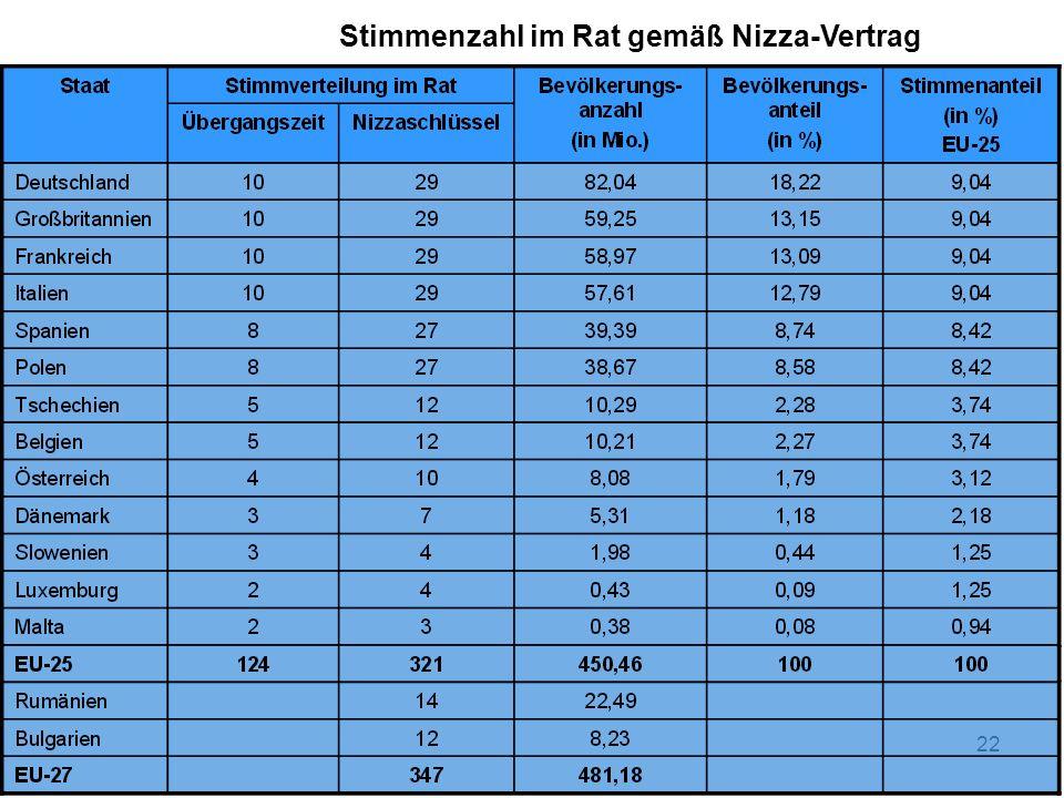 Stimmenzahl im Rat gemäß Nizza-Vertrag