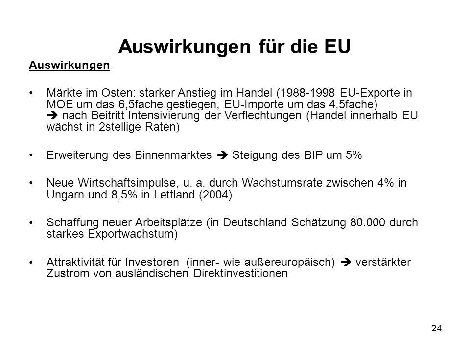 Auswirkungen für die EU
