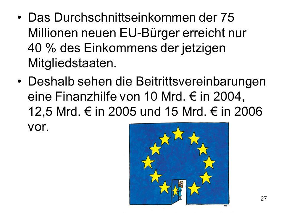 Das Durchschnittseinkommen der 75 Millionen neuen EU-Bürger erreicht nur 40 % des Einkommens der jetzigen Mitgliedstaaten.