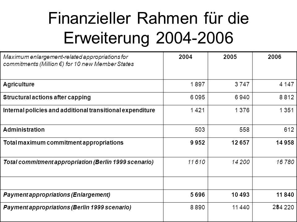 Finanzieller Rahmen für die Erweiterung 2004-2006