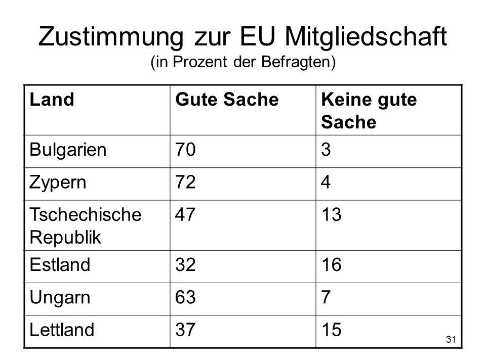 Zustimmung zur EU Mitgliedschaft (in Prozent der Befragten)