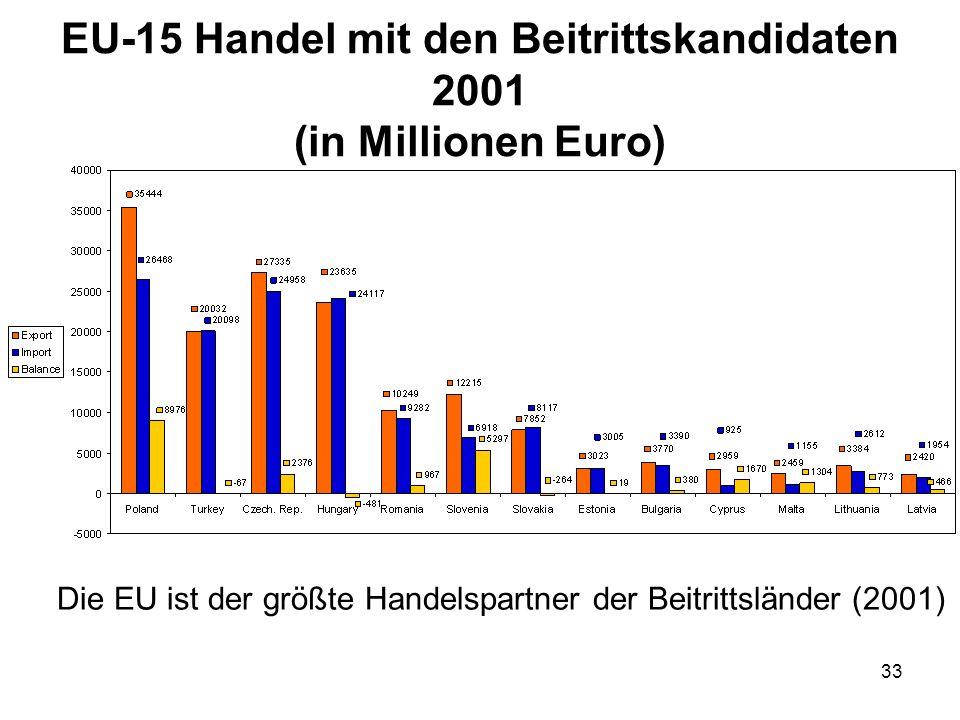 EU-15 Handel mit den Beitrittskandidaten 2001 (in Millionen Euro)