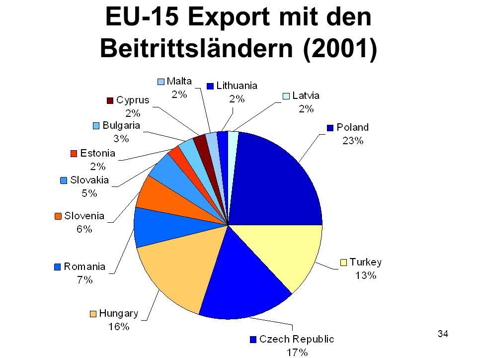 EU-15 Export mit den Beitrittsländern (2001)